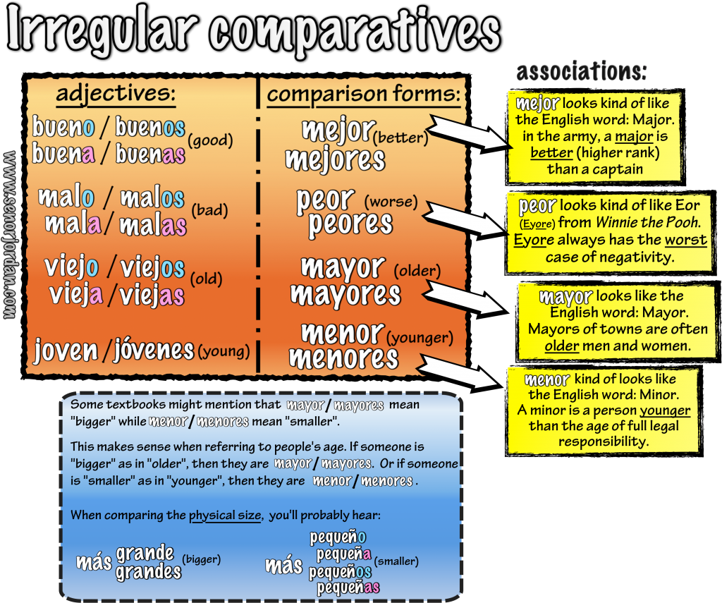 01 Irregular Comparisons By Sr Jordan
