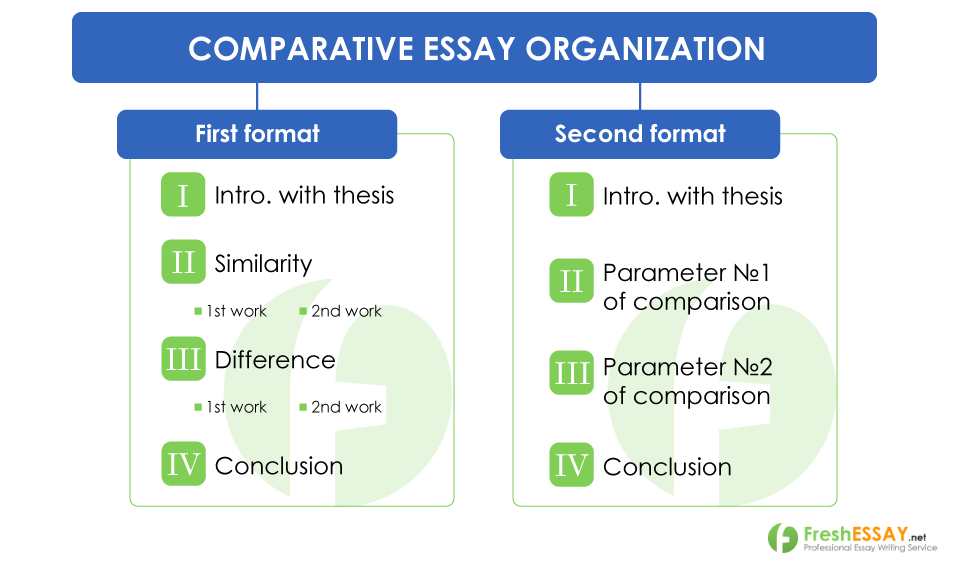Comparative Essay Writing Rubric Introduction Example