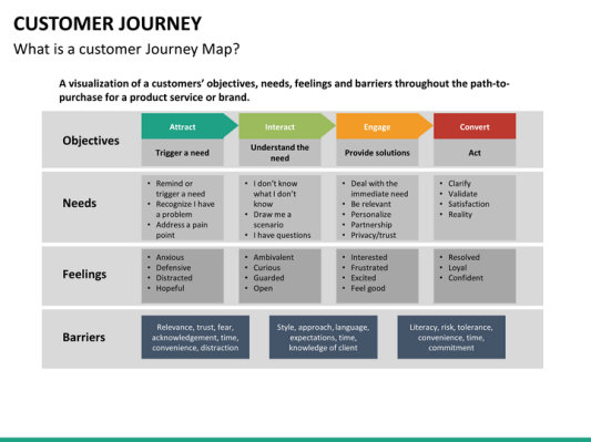 Customer journey powerpoint template design thinking pinterest customer journey powerpoint template toneelgroepblik Image collections