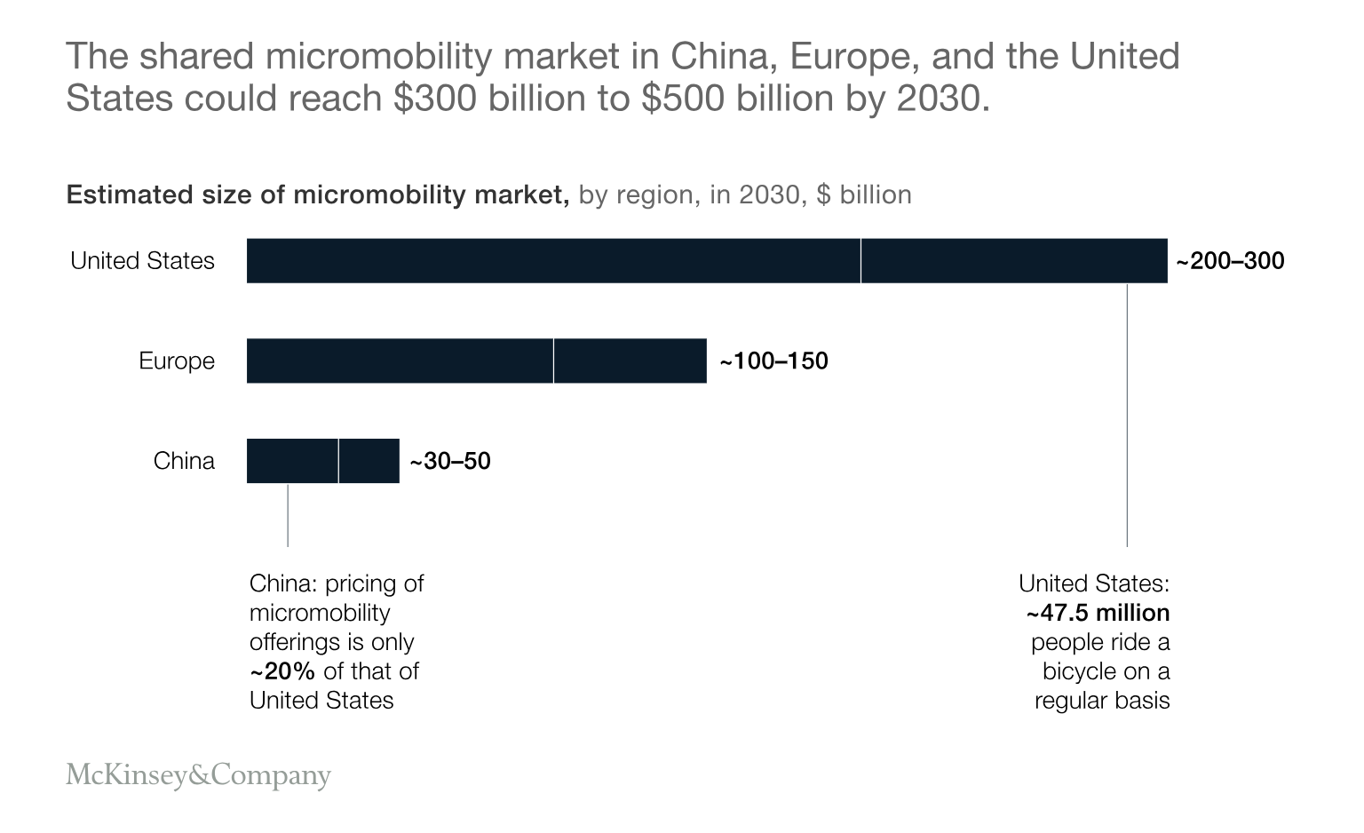 Micromobility Market Sizing Graphing Marketing Chart