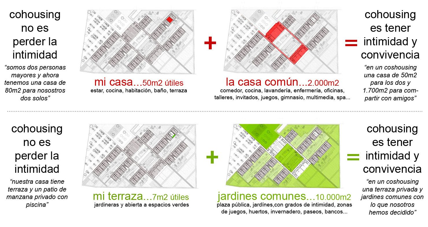 Cohousing es vida privada y común, cooperación, vivienda específica y autogestión.