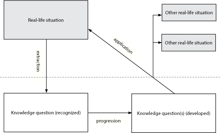 tok presentation structure diagram