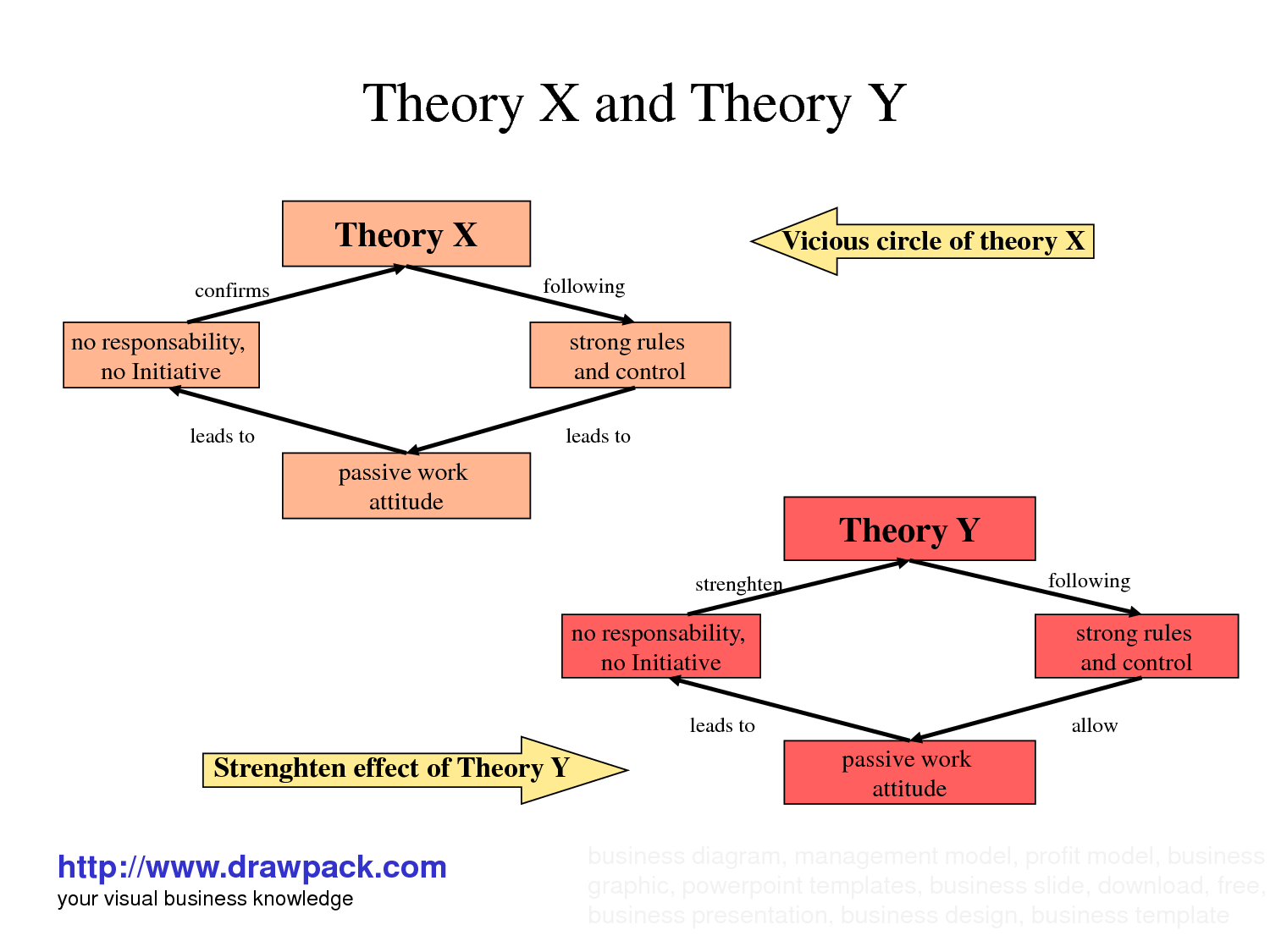 mcgregor theory x and theory y Theory x, theory y by douglas mcgregor is a motivation theory douglas mcgregor is a social psychologist and applied two sets of assumptions to the organizational structure called theory x and theory y.