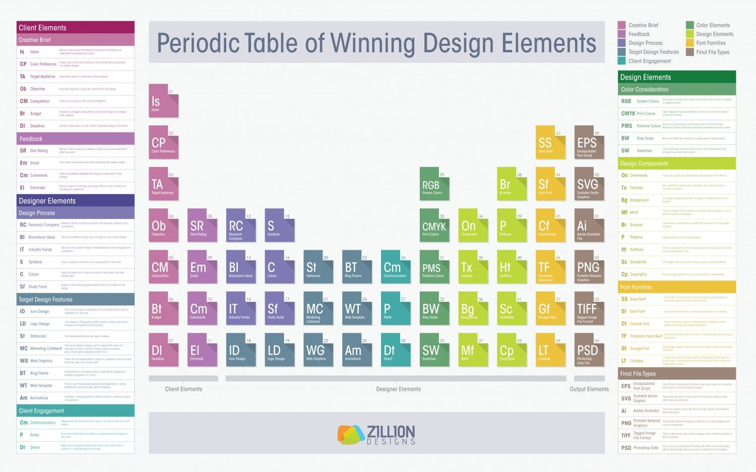 the periodic table of winning design elements infographic | web