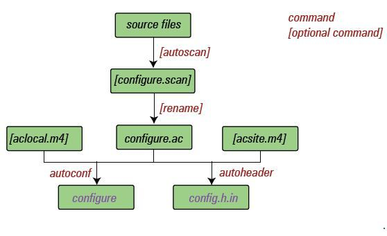 Figure 1 a data flow diagram for autoconf data flow diagram dfd figure 1 a data flow diagram for autoconf ccuart Images