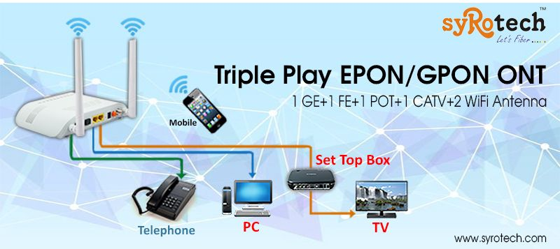 Triple Play #EPON/GPON ONT BY SYRPTECH NETWORKS  LETS FIBER