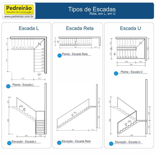 Qual a escada mais indicada para você que vai construir ou reformar