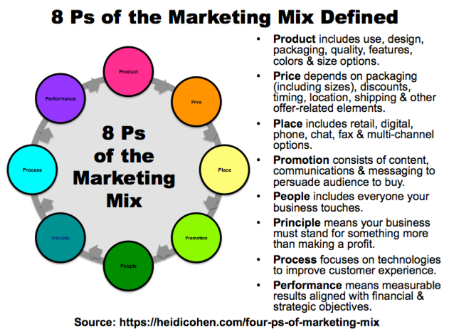 8 Ps Of The Marketing Mix Defined Infographic By Heidi Cohen Marketing Mix P S Of Marketing The Marketing