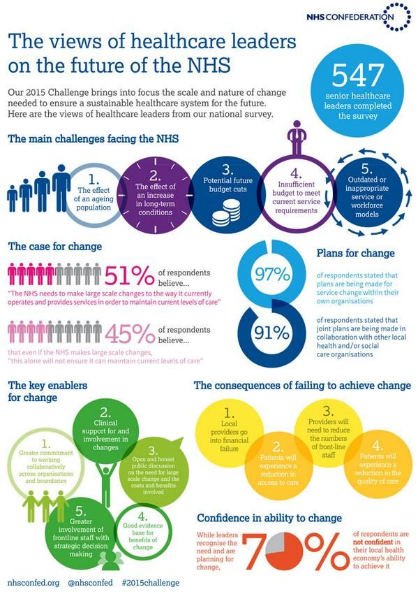 Nhs Confederation On Healthcare Infographics Infographic Health