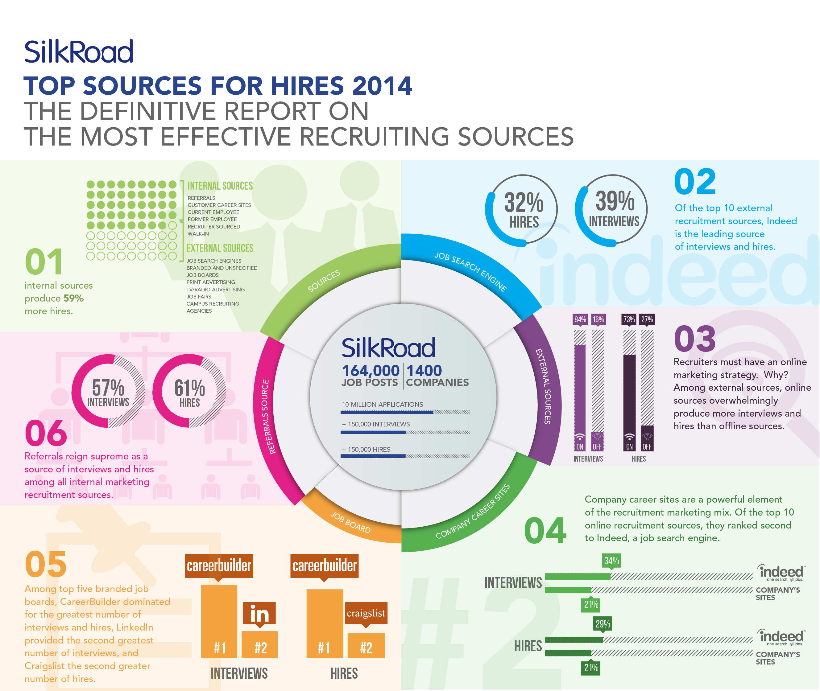 Source Of Hire 2014 Infographic
