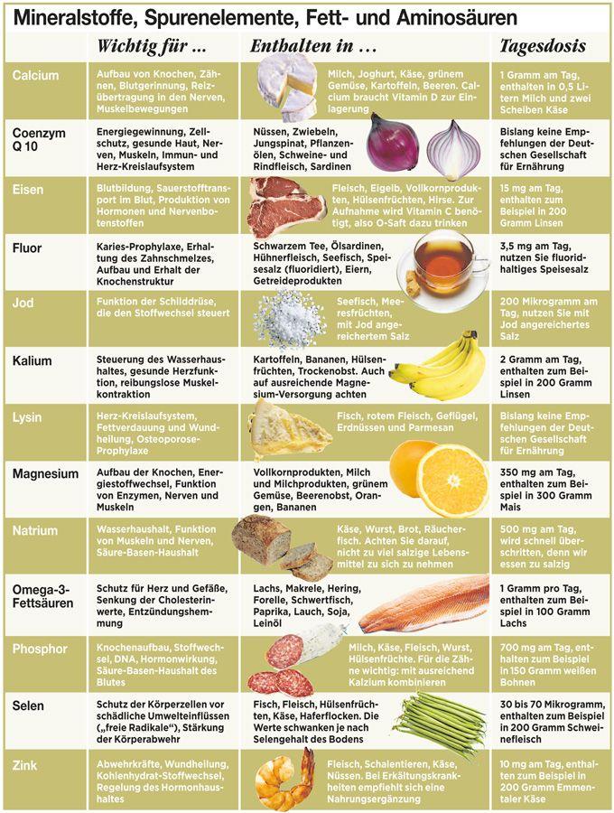Mineralstoff - Tabelle  Mineralstoffe, Ganzheitliche ernährung