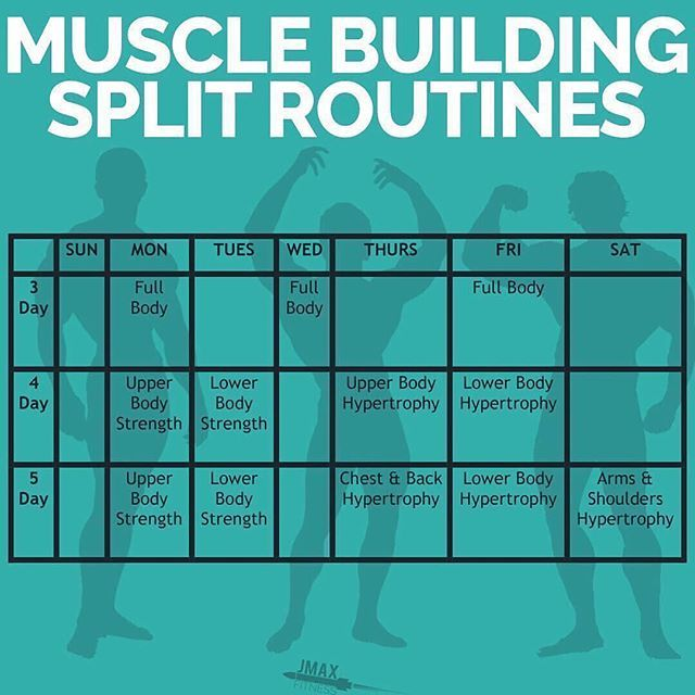 how to build up muscle fast