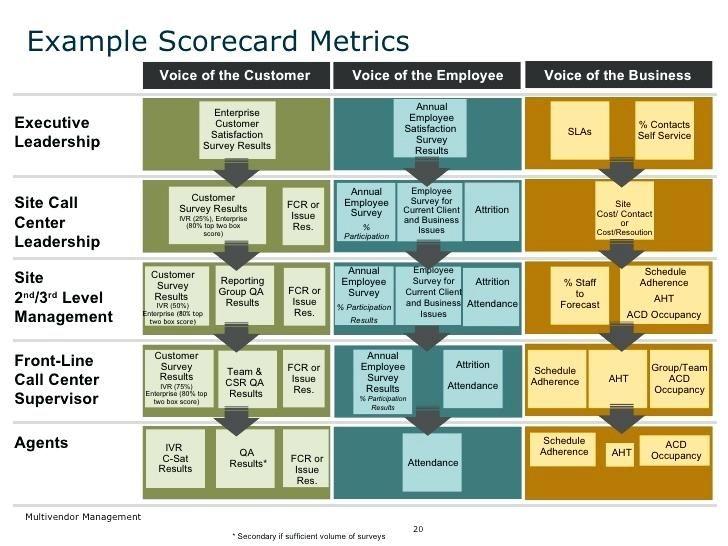Image Result For Vendor Performance Scorecards