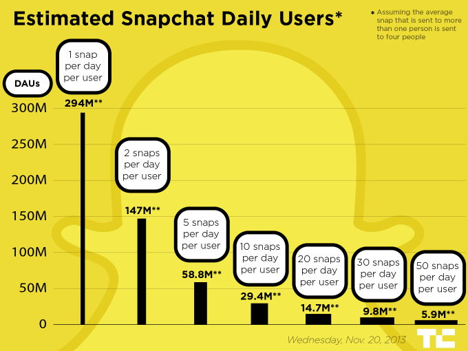 Reverse Engineering Snapchat S Size Is Impossible But Here Goes Snapchat Marketing Snapchat Marketing Mix