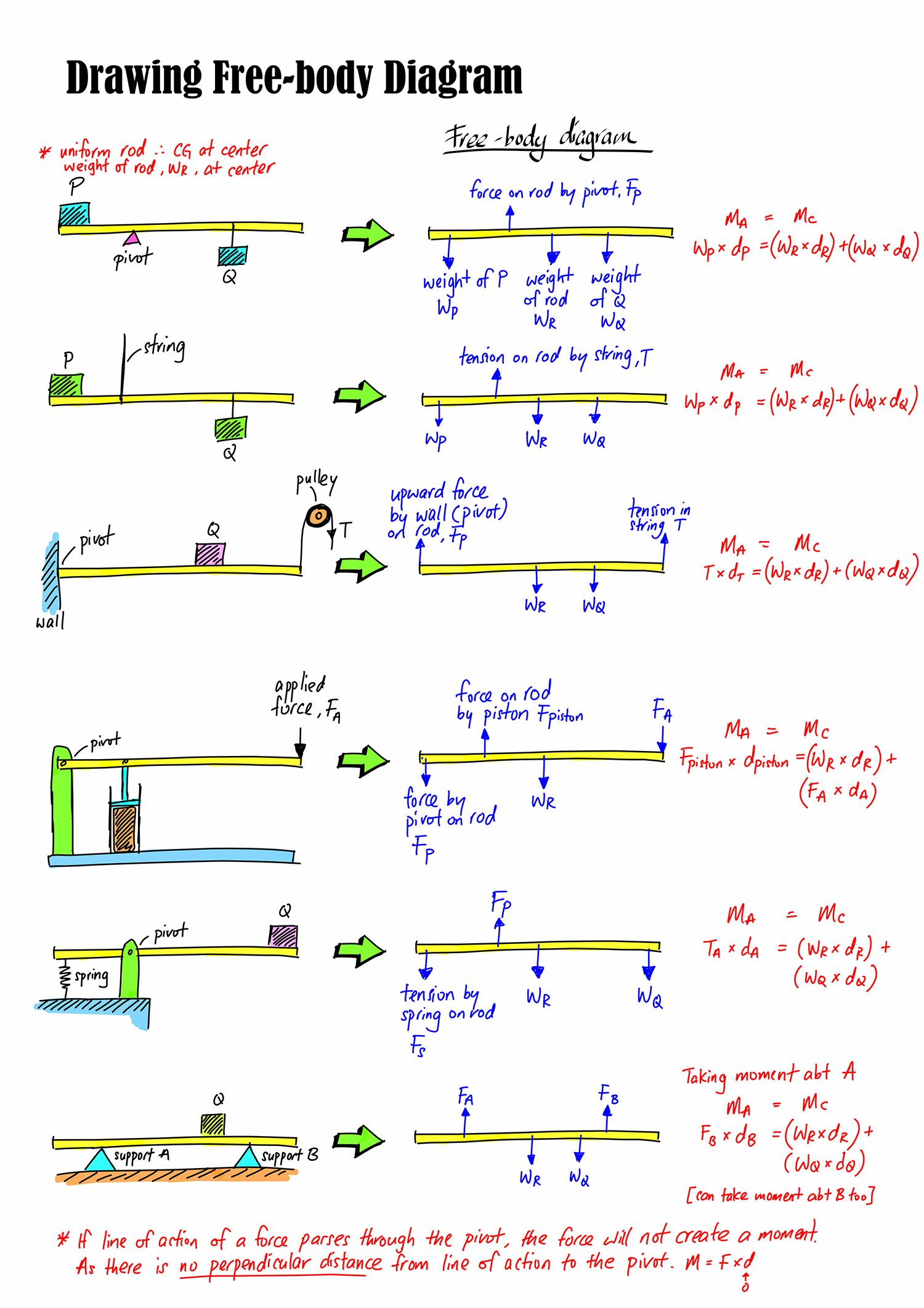 Drawing Free Body Diagrams Worksheet Answers Physics