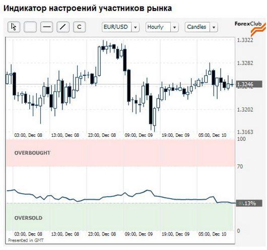 Форекс анализатор прогноз форекс на 18.01.2012