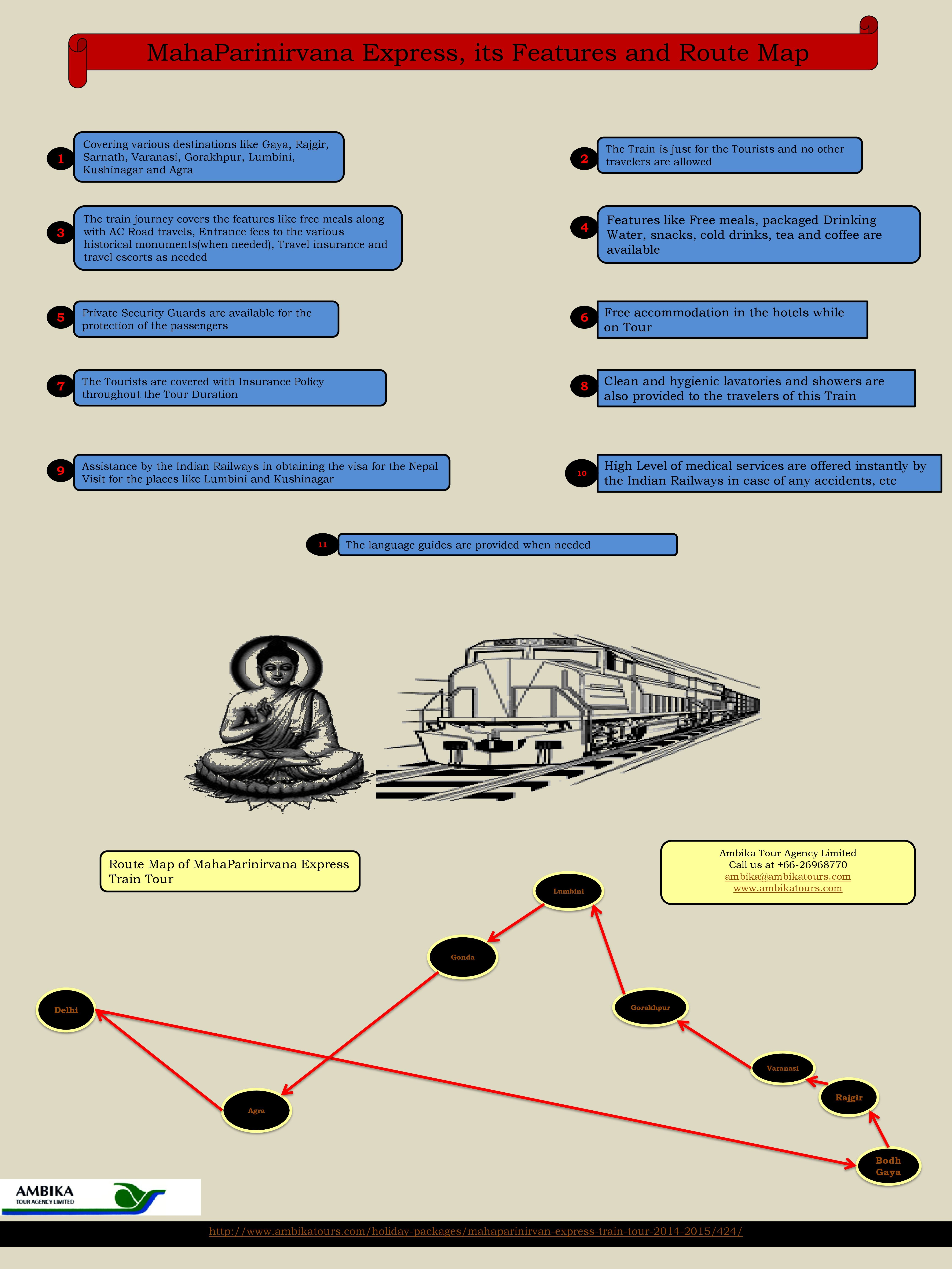 The concerned Info graphic is related to the \'MahaParinirvana ...