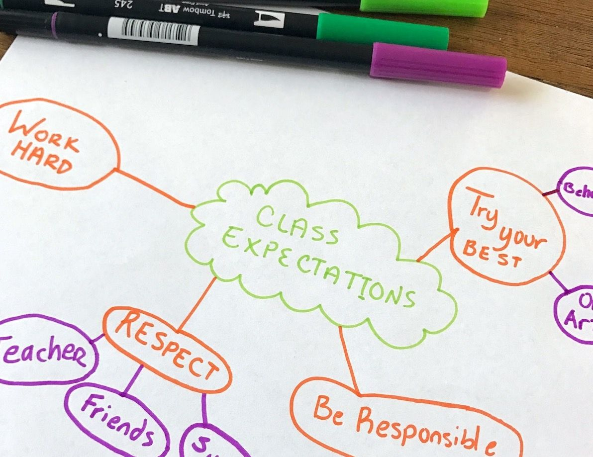 Everything You Need To Know About Classroom Management In
