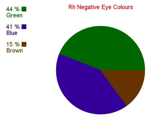 Rh Negative Blood Type Secrets: Rh Negative Eye Colours | health | O
