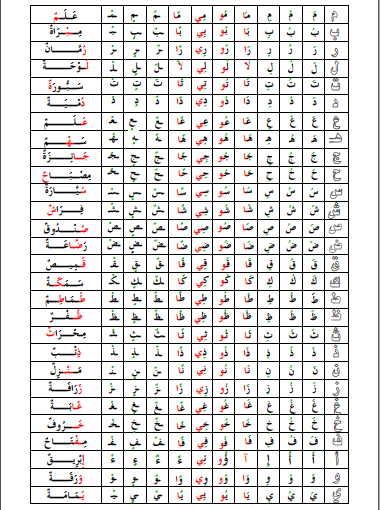الحروف الابجدية بحث Google Periodic Table