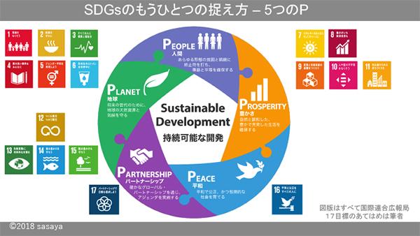 Sdgsのもうひとつの捉え方 5つのp リテラシー 経済発展 勉強