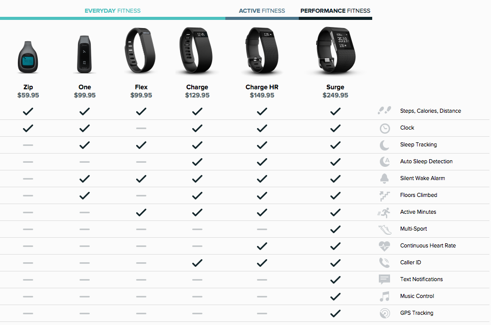 Fitbit purepulse dec2014 comparison chart healthy living fitness