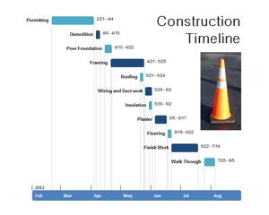Construction Timeline Template Free Timeline Powerpoint Template