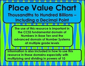 Place Value Chart  Thousandths To Hundred Billions Including A