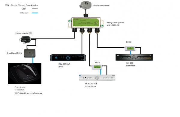Direct Tv Wiring Schematic | Wiring Schematic Diagram on