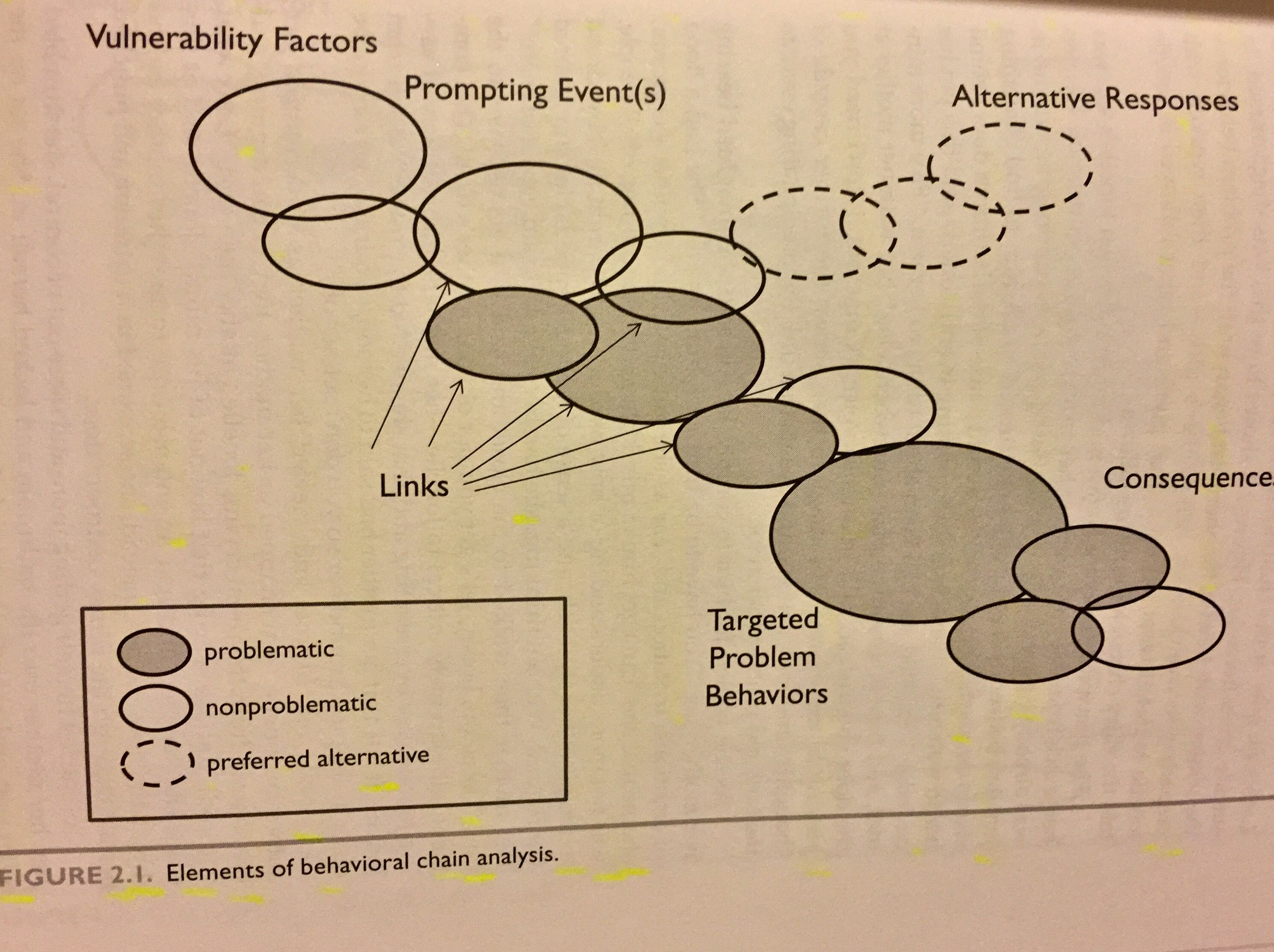 worksheet behavior chain analysis worksheet worksheet fun worksheet study site. Black Bedroom Furniture Sets. Home Design Ideas