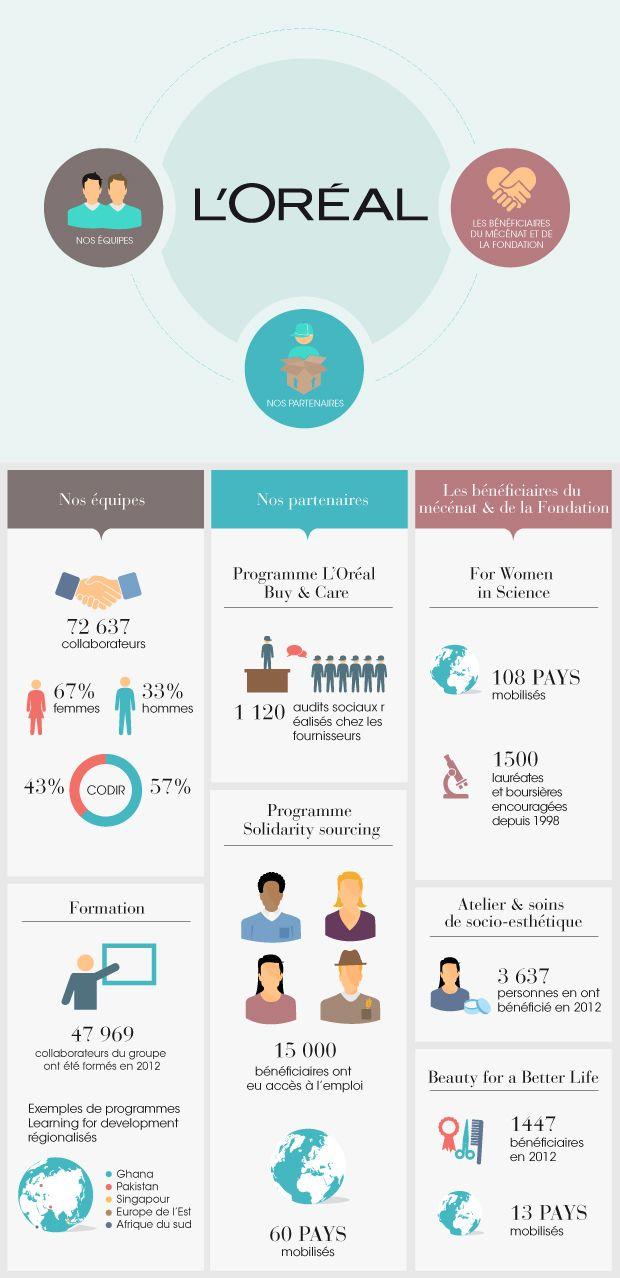 L'Oréal http://www.loreal-finance.com/_docs/pdf/rapport-annuel/2012/LOREAL_Rapport-Developpement-Durable-2012_FR.pdf