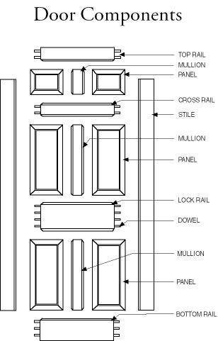 Wood door architectural details pinterest wood doors for Door rails and stiles
