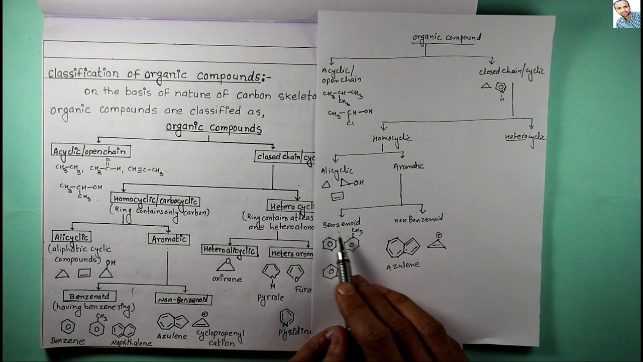 2 4 Classification Of Organic Compounds Compounds Classification Organic Chemistry