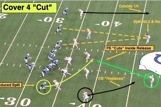NFL 101: Introducing the Basics of Cover 4 | NFL 101
