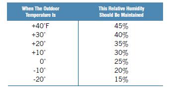 Proper indoor humidity chart  life hacks pinterest also ibovnathandedecker rh