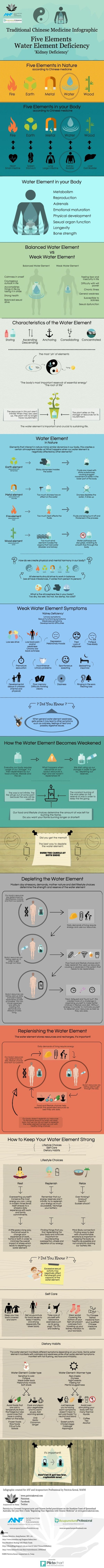 #Traditional #Chinese #medicine #infographic about the #water element! Share to educate others! Enjoy! by angelina