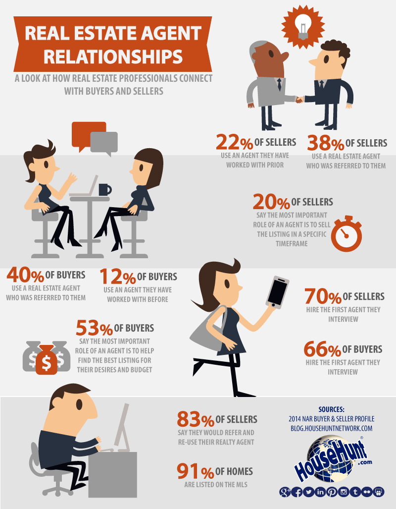 Real Estate Agent Relationships Infographic Househunt Network Real Estate Infographic Real Estate Agent Marketing Getting Into Real Estate