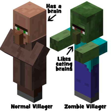 Villager & zombie villager | Minecraft animal's | Pinterest on