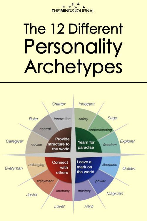 The 12 Personality Archetypes: Which One Dominates