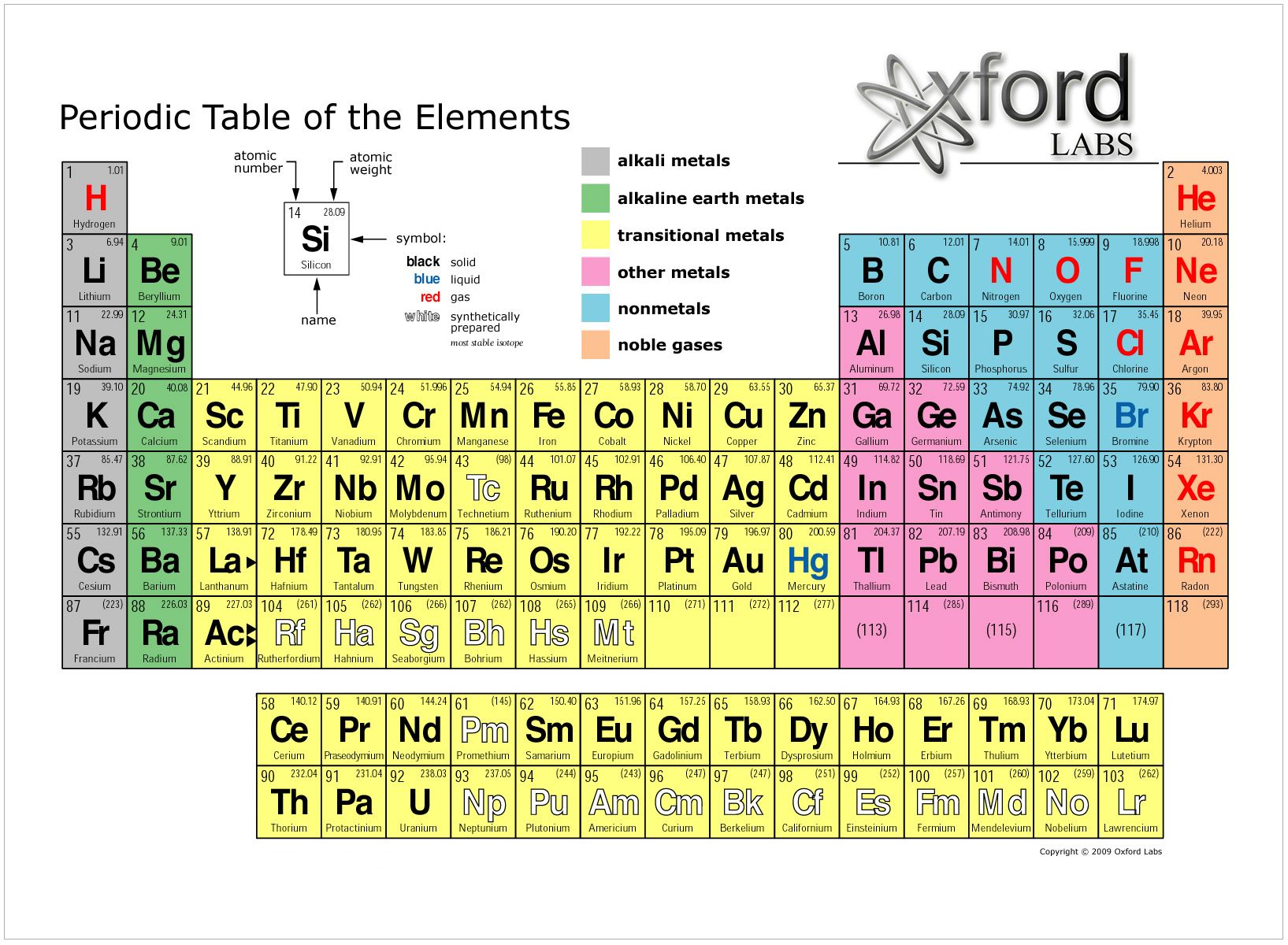 Periodic Element Commercial