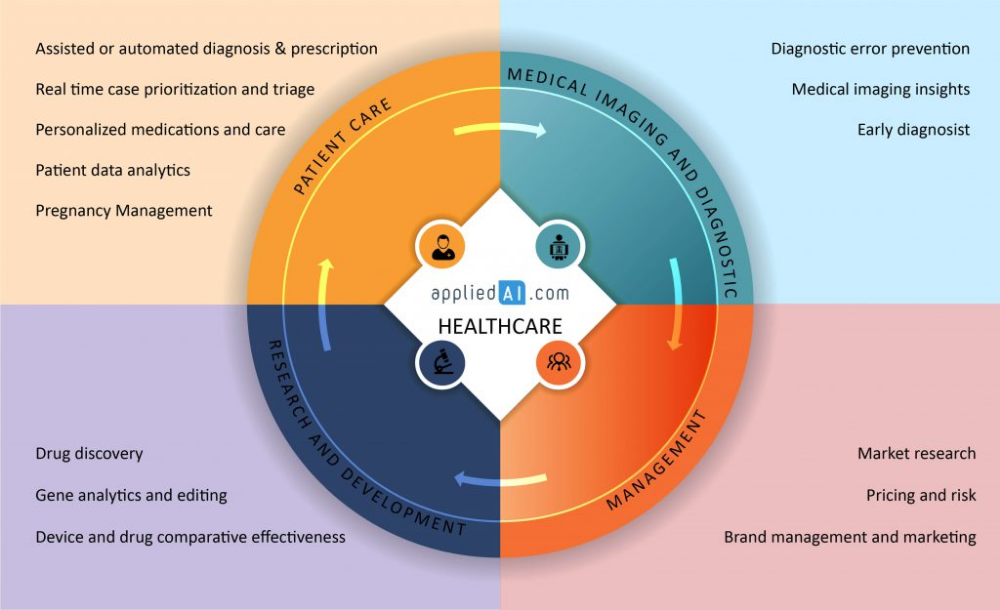 15 Ai Applications Usecases In Healthcare 2018 Update Health Care Drug Discovery Healthcare Management