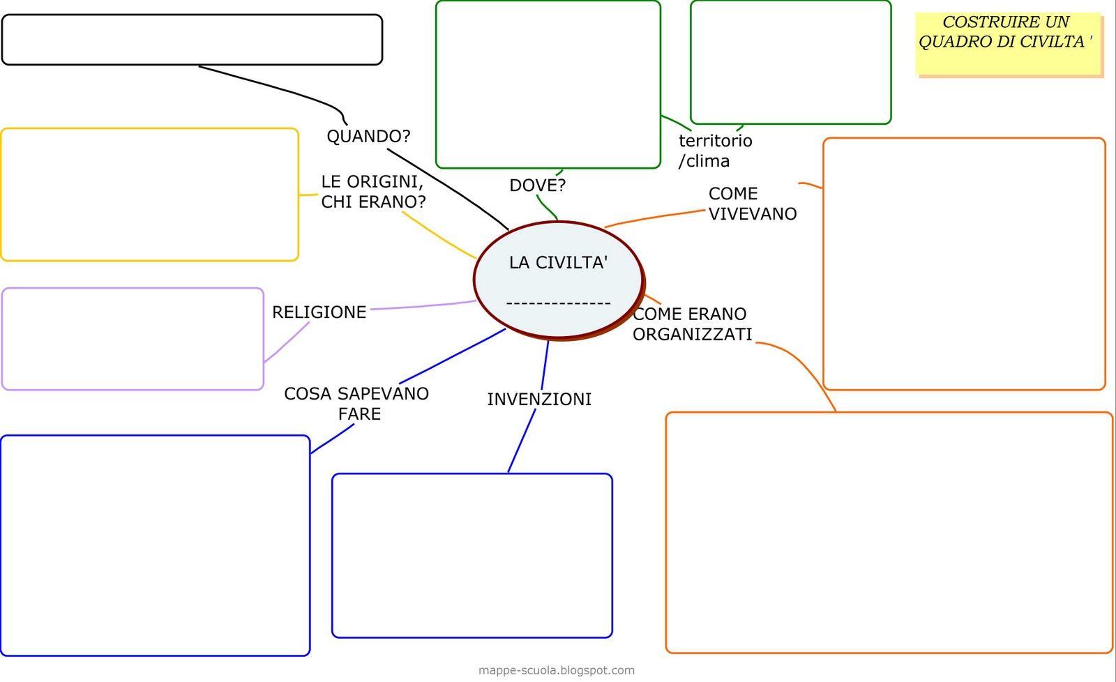 mappa concettuale vuota da