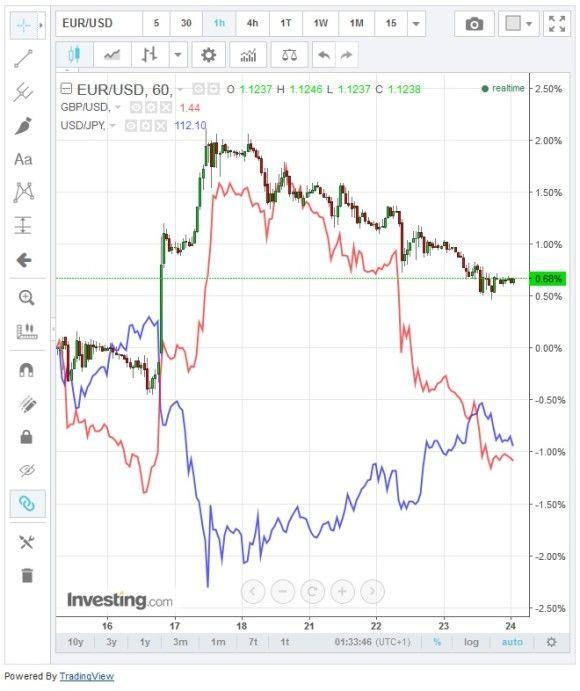 Euro und Pfund fallen, US-Dollar steigt...Trends für Forex Handel nutzen... #trends #forexhandel #euro #pfund #usdollar