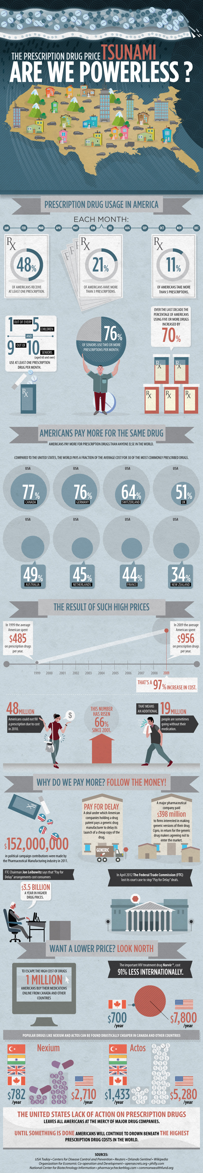 Americans pay more for prescription drugs than anyone else in the world. No surprise this, but an interesting infographic by a Canadian drug website.