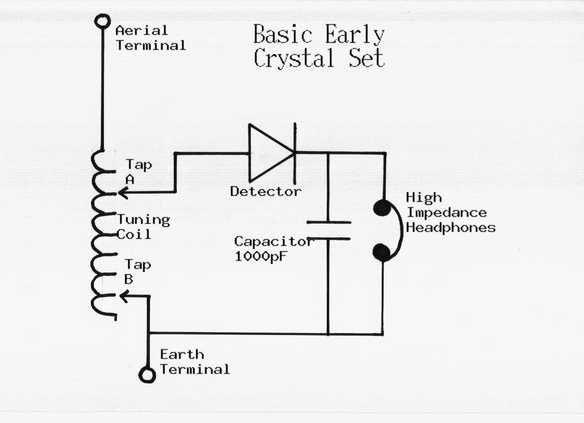 basic crystal set design