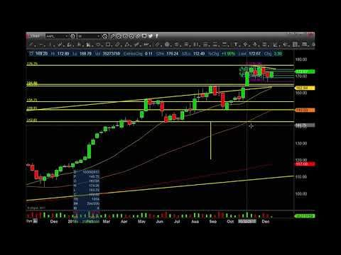 Technical Analysis on options X week! $AAPL $FB 12 11 2017 - technical analysis
