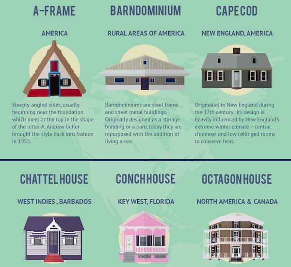 Infographic: 21 Most Fascinating House Styles Around The World – Henry Aquino-#Aquino #Fascinating #Henry #House #INFOGRAPHIC #styles   Best Picture For  Architectural Style of homes  For Your Taste  You are looking for something, and it is going to tell you exactly what you are looking for, and you didn't find that picture. Here you will find the most beautiful picture that will fascinate you when called  Architectural Style... #Aquino #Fascinating #Henry #House #INFOGRAPHIC #styles #World