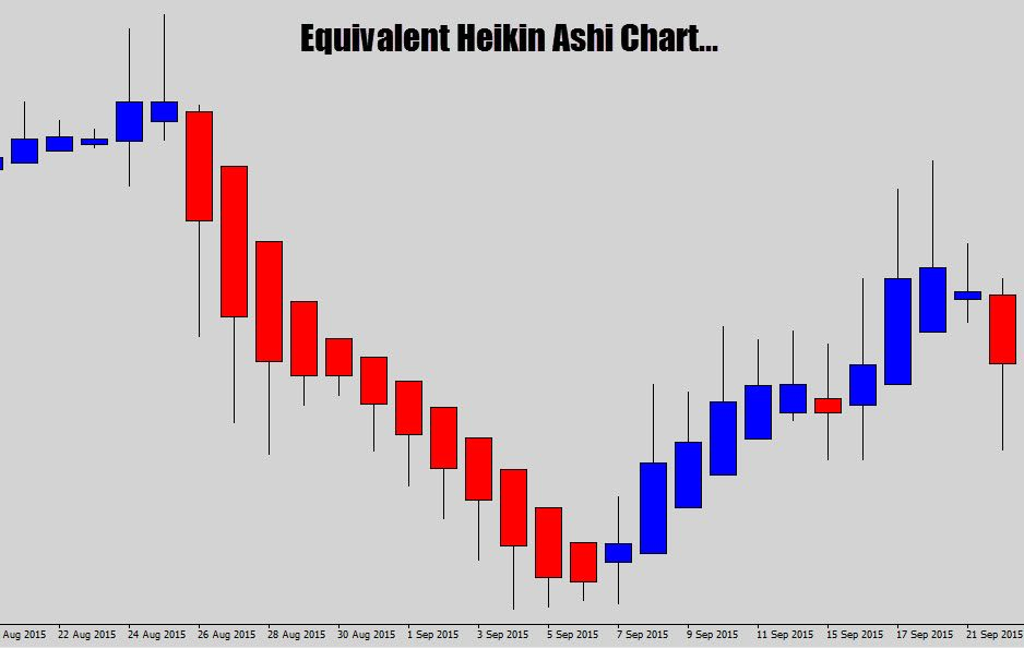 Your Ultimate Guide To Trading With Heikin Ashi Candles Ashi