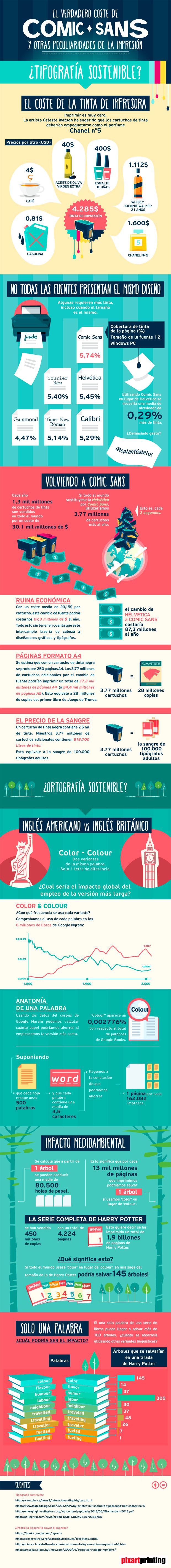 Infografía: El verdadero coste de Comic Sans y otras peculiaridades de la impresión | TodoGraphicDesign