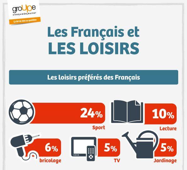 "Resultat d'imatges de ""les loisirs des français"""
